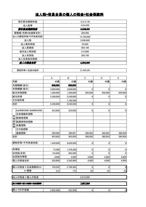 適正役員報酬の計算(複数の場合)