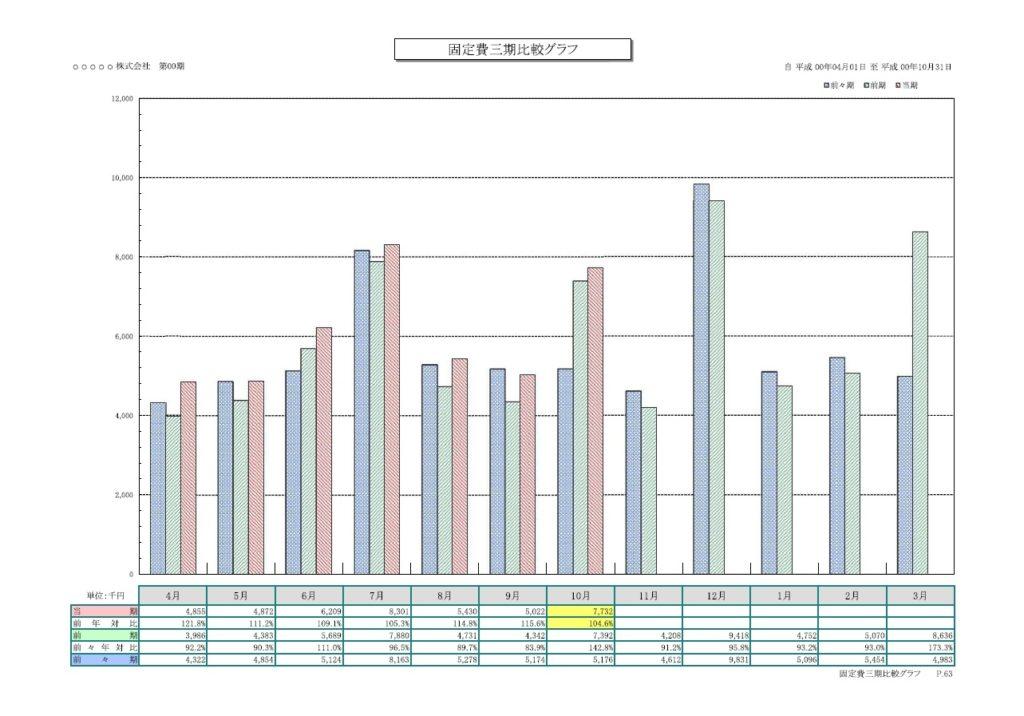 固定費三期比較グラフ