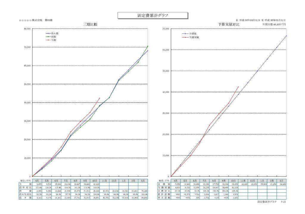 固定費累計グラフ