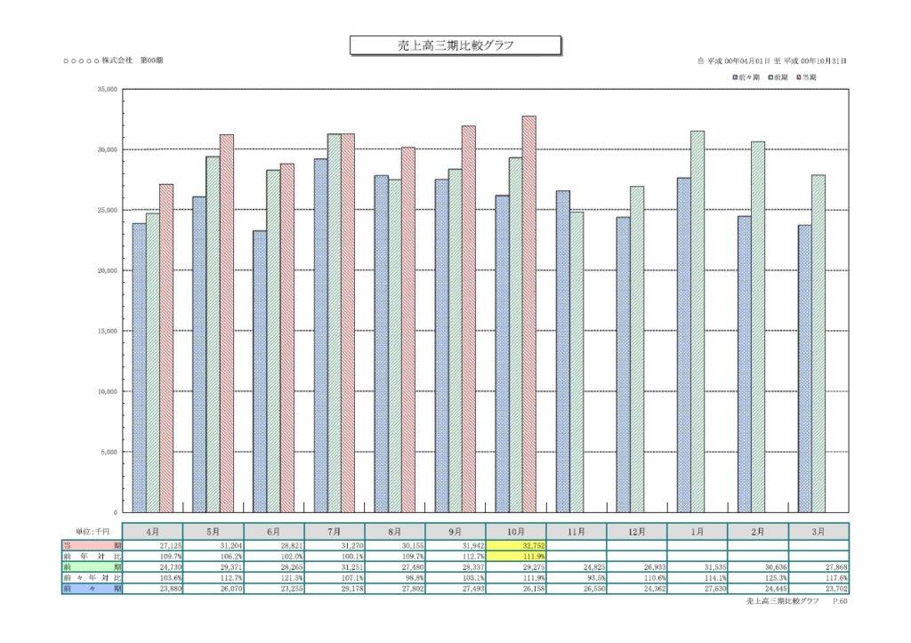 売上高三期比較グラフ